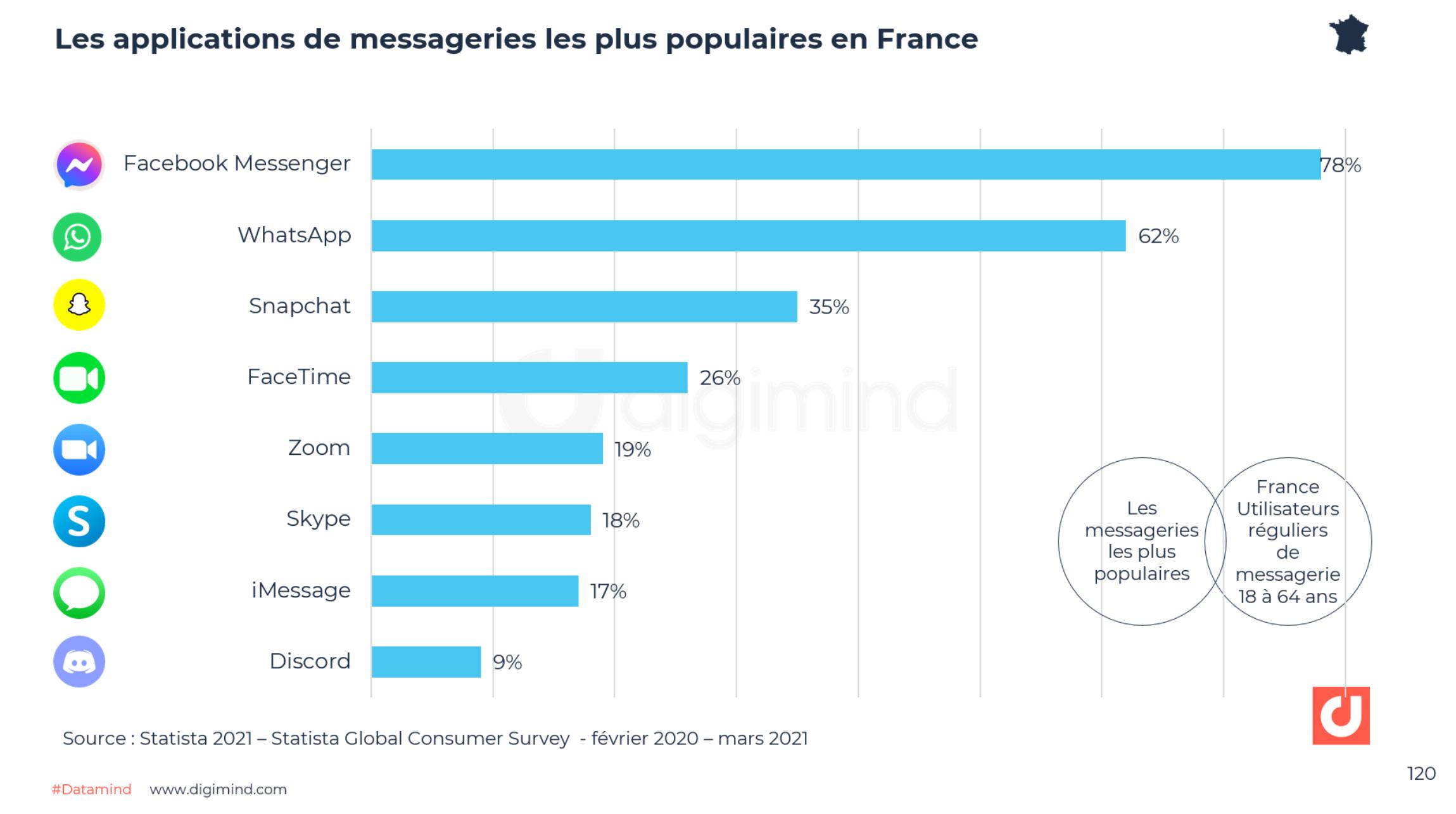 Les applications de messageries les plus populaires en France.