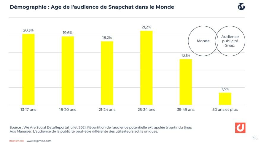 Age des utilisateurs de Snapchat dans le Monde
