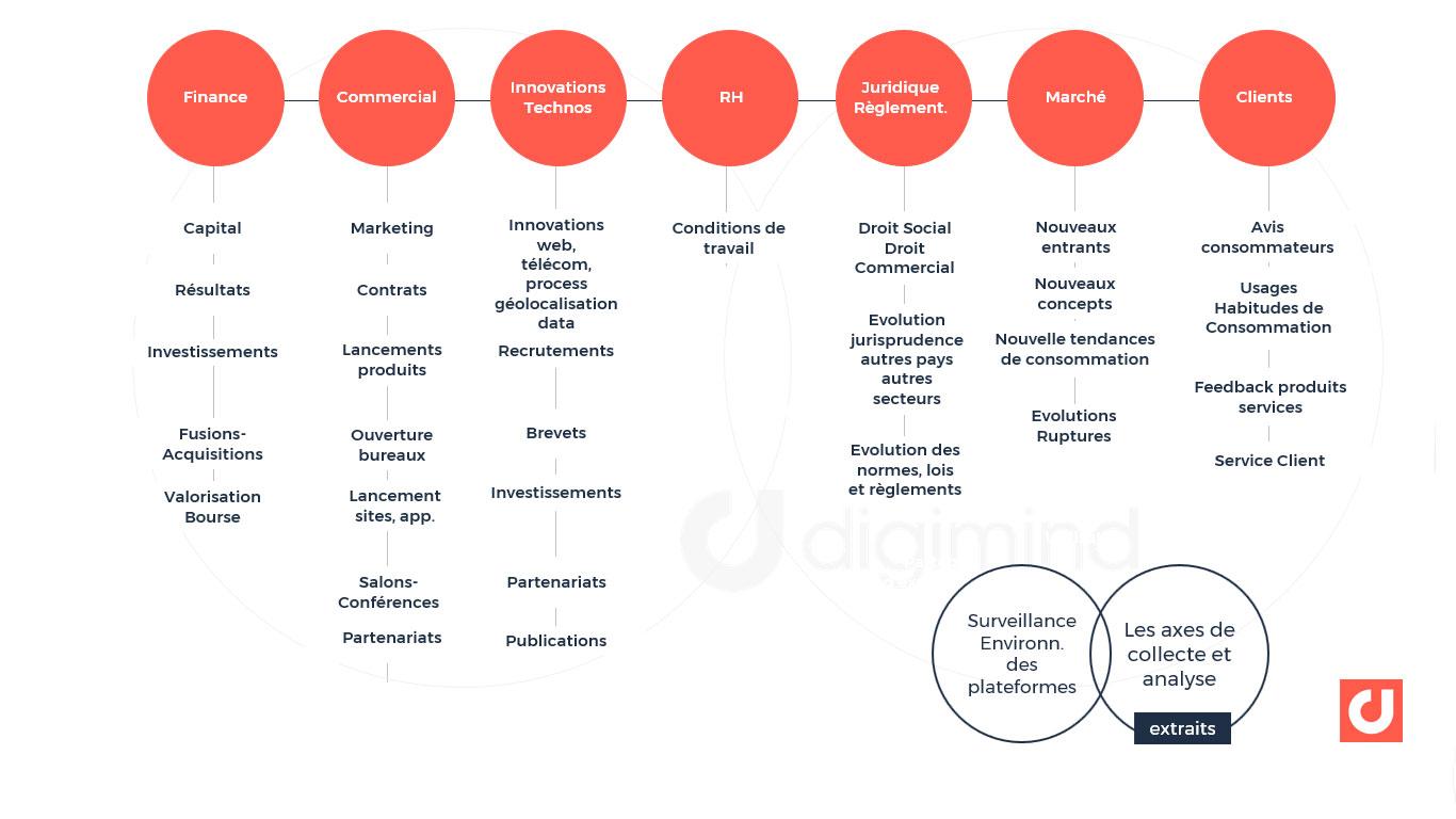 Les axes de veille sur l'environnement des plateformes de désintermédiation