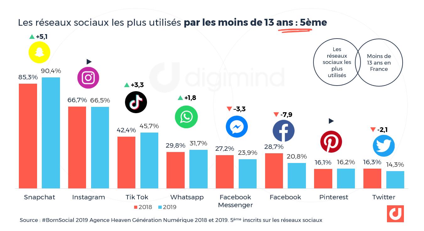 Les réseaux sociaux les plus utilisés par les moins de 13 ans en France -Agence Heaven #BornSocial