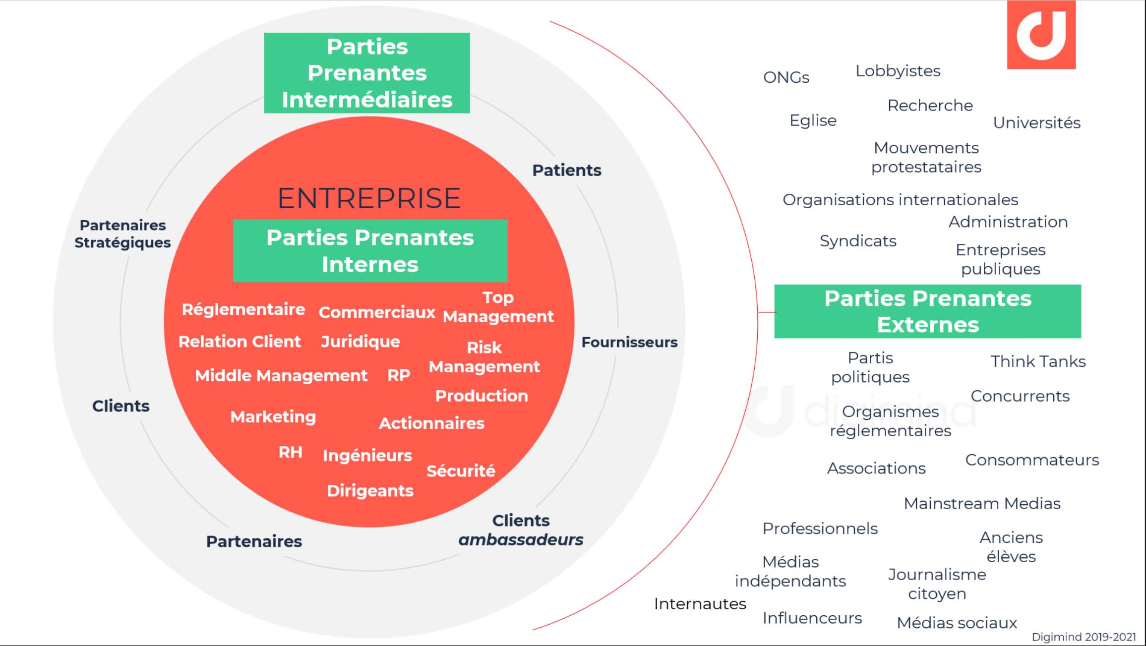 Schéma de cartographies des parties prenantes