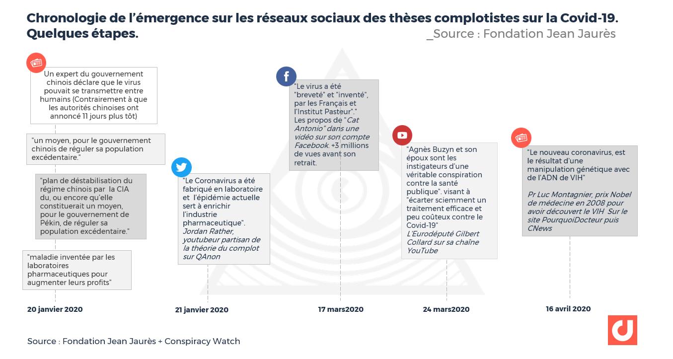 Chronologie de l'émergence sur les réseaux sociaux des thèses complotistes sur la Covid-19.