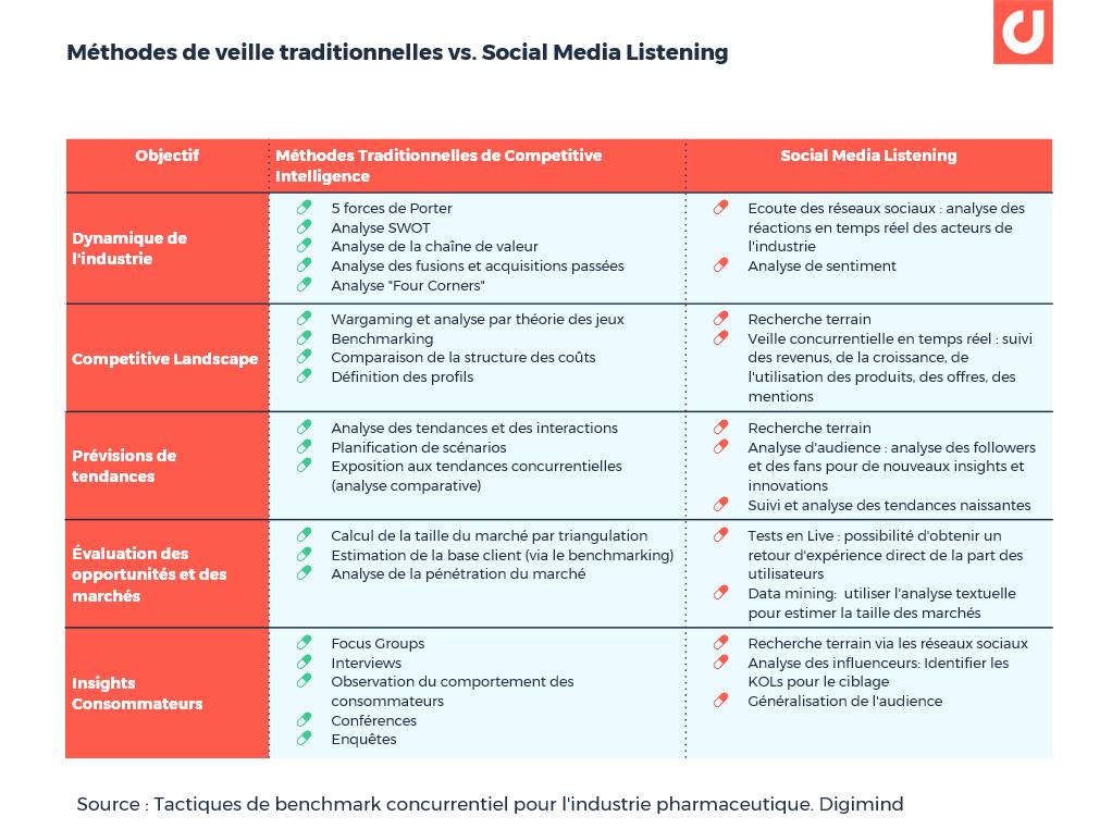 Méthodes de veille traditionnelles vs. Social Media Listening.