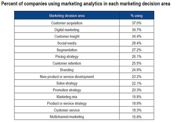 """Les """"Analytics"""" couvrent désormais de nombreuses activités de la fonction marketing"""