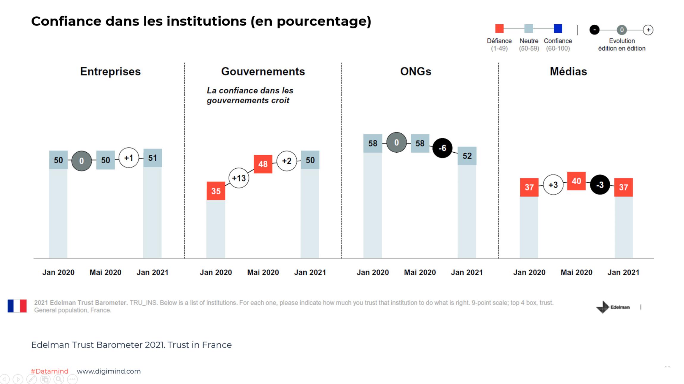 Confiance dans les institutions (en pourcentage) - Edelman Trust Barometer 2021. Trust in France
