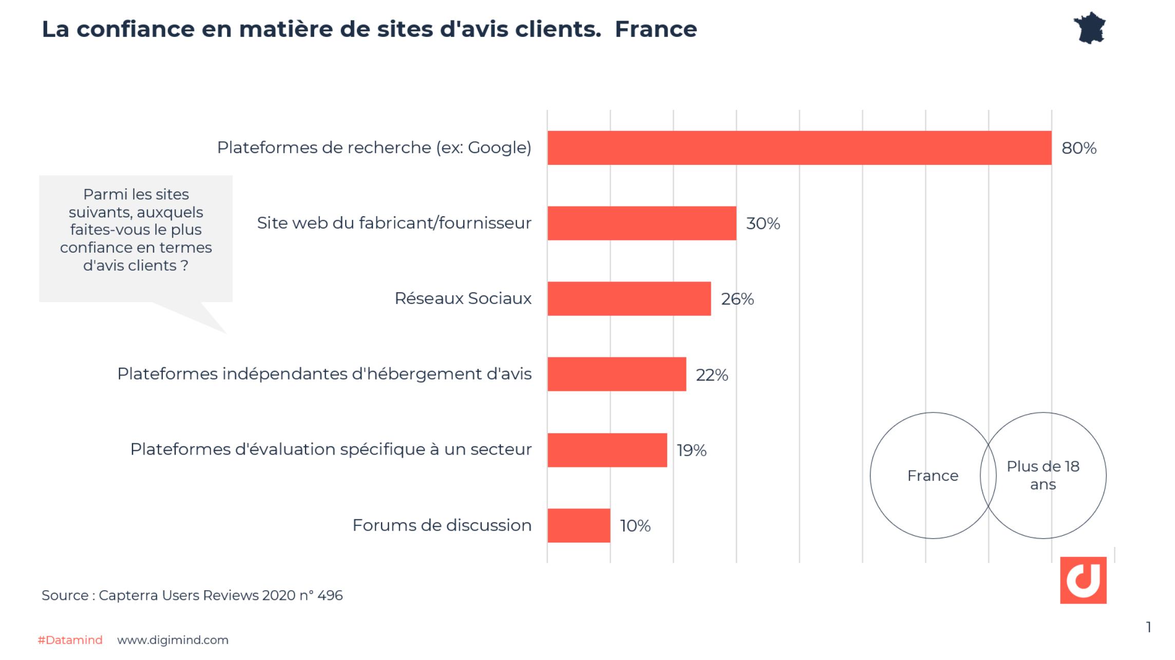La confiance en matière de sites d'avis clients. France - Source : Capterra