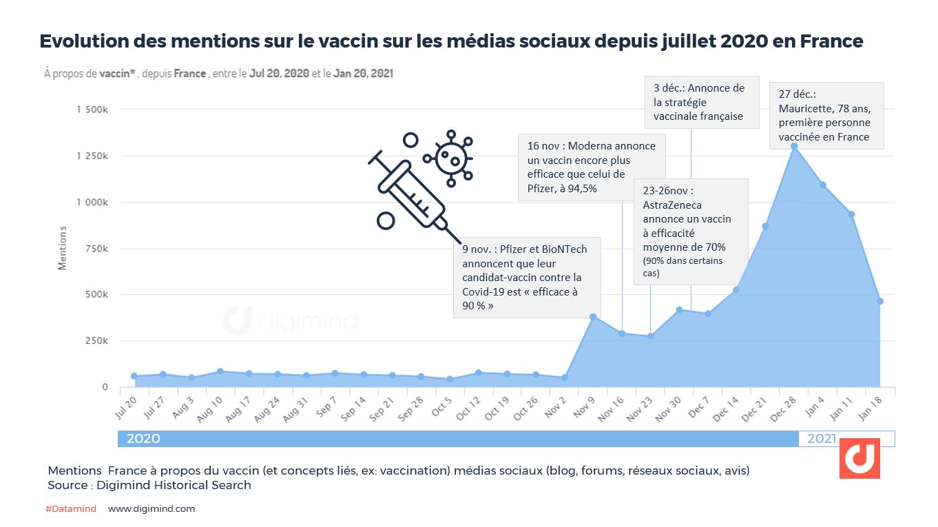 Evolution des mentions sur le vaccin sur les médias sociaux depuis juillet 2020 en France. Source : Digimind Historical Search