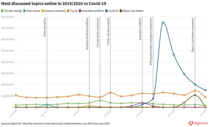 Les sujets les plus discutés en ligne 2019-2020. Web et médias sociaux. Mentions mensuelles – Digimind .  Aurélien Blaha - via Digimind Historical Search.