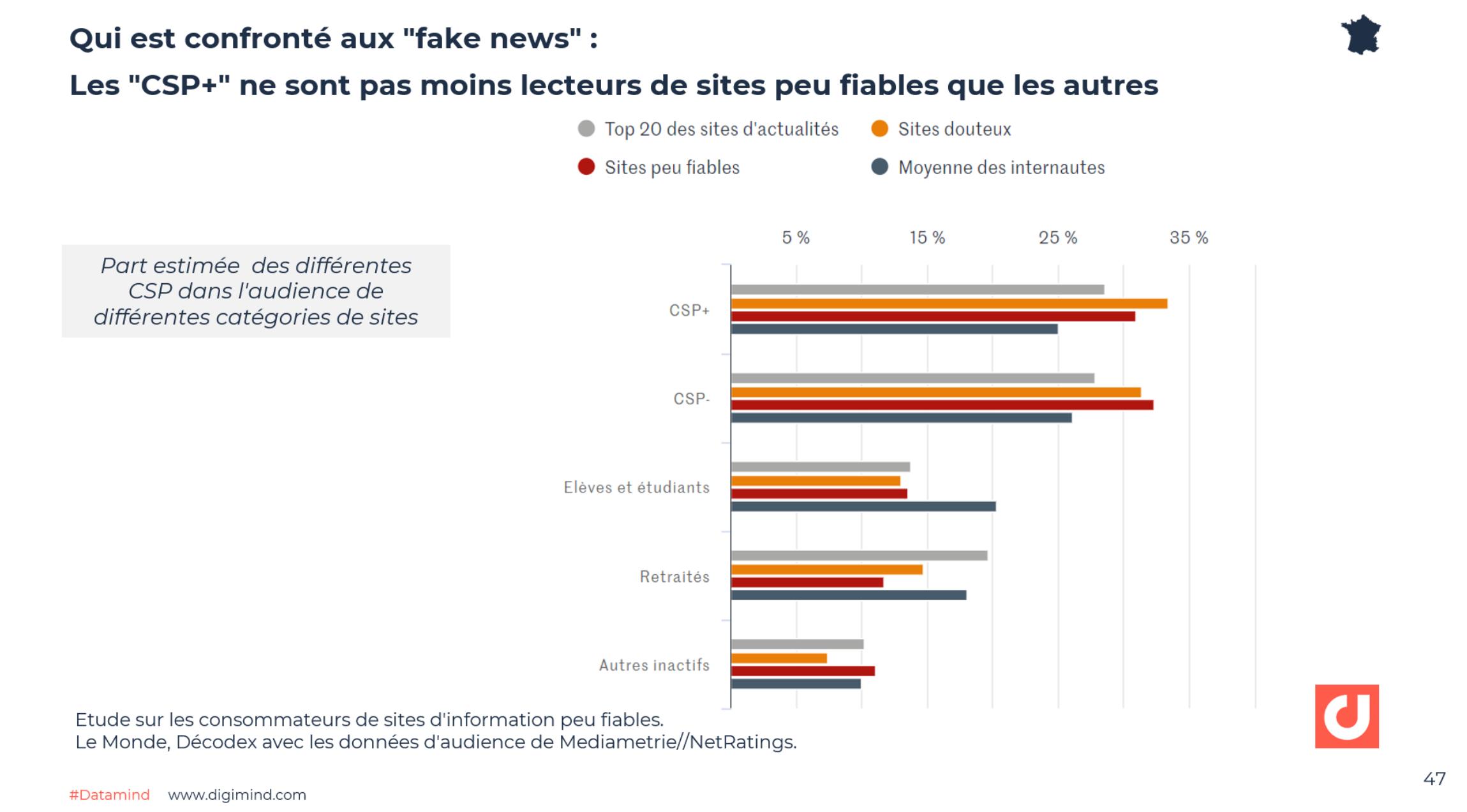 """Les """"CSP+"""" ne sont pas moins lecteurs de sites peu fiables que les autres - Le Monde, Décodex avec les données d'audience de Mediametrie//NetRatings."""