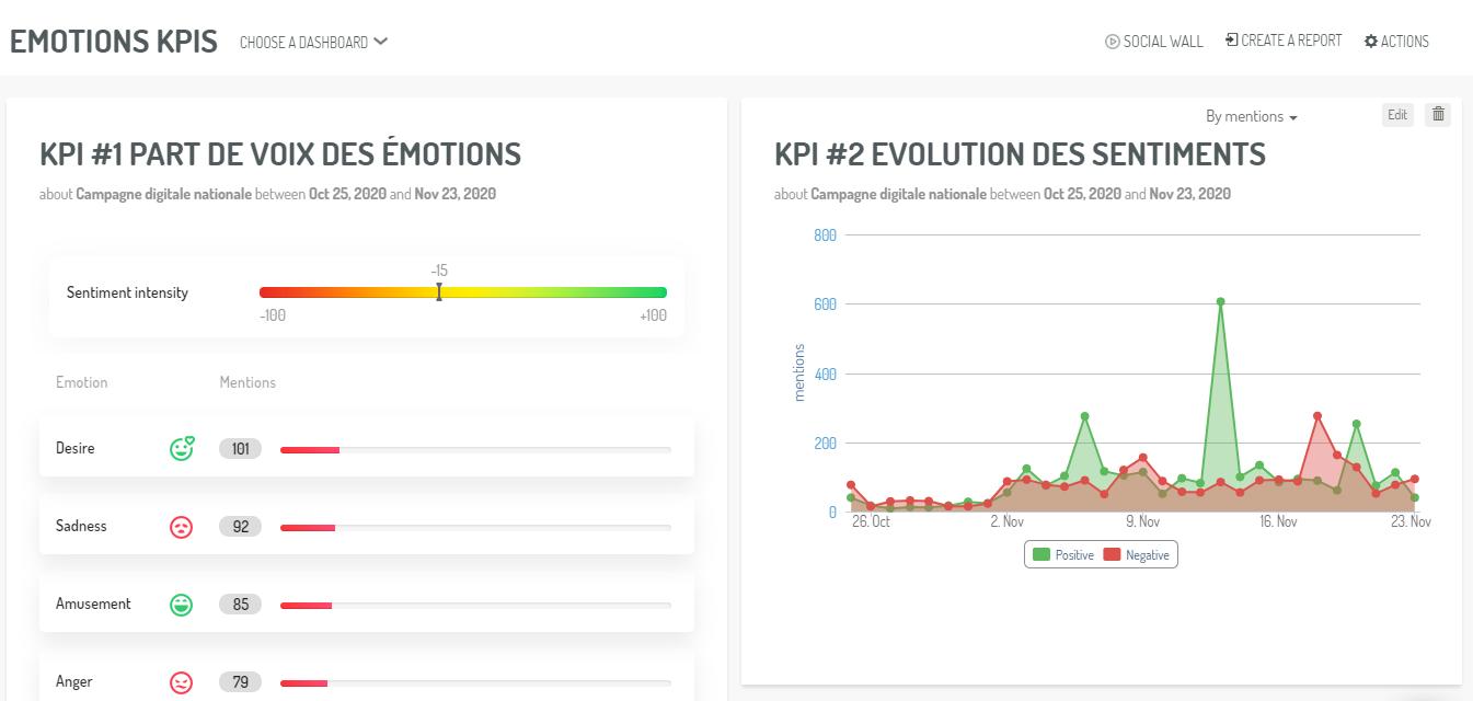 Un dahboard présentant les KPIs d'évolutions des sentiments et parts de voix des émotions (extraits)