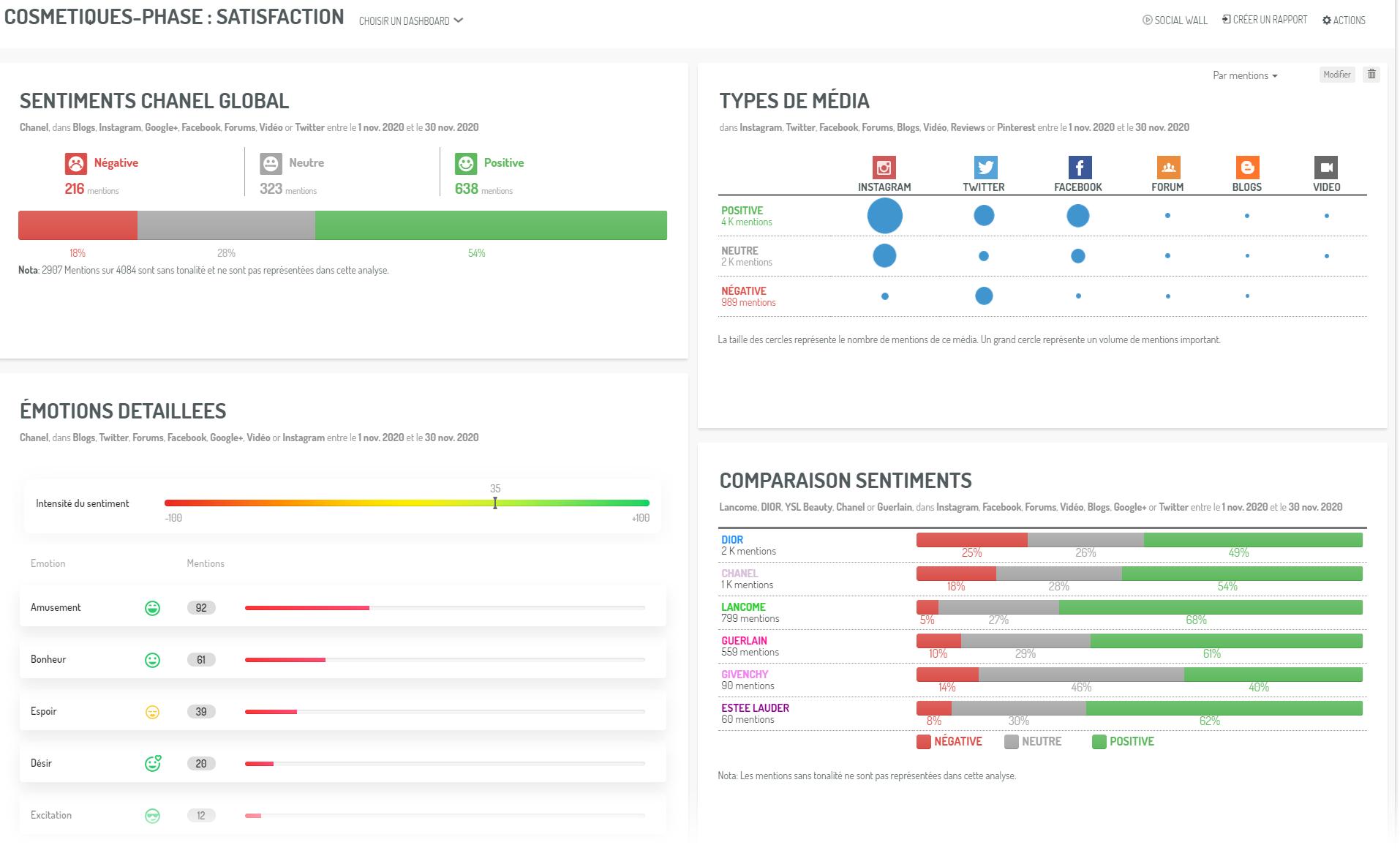 Un dashboard organisé selon les phases du tunne marketing. Ici, la satisfaction