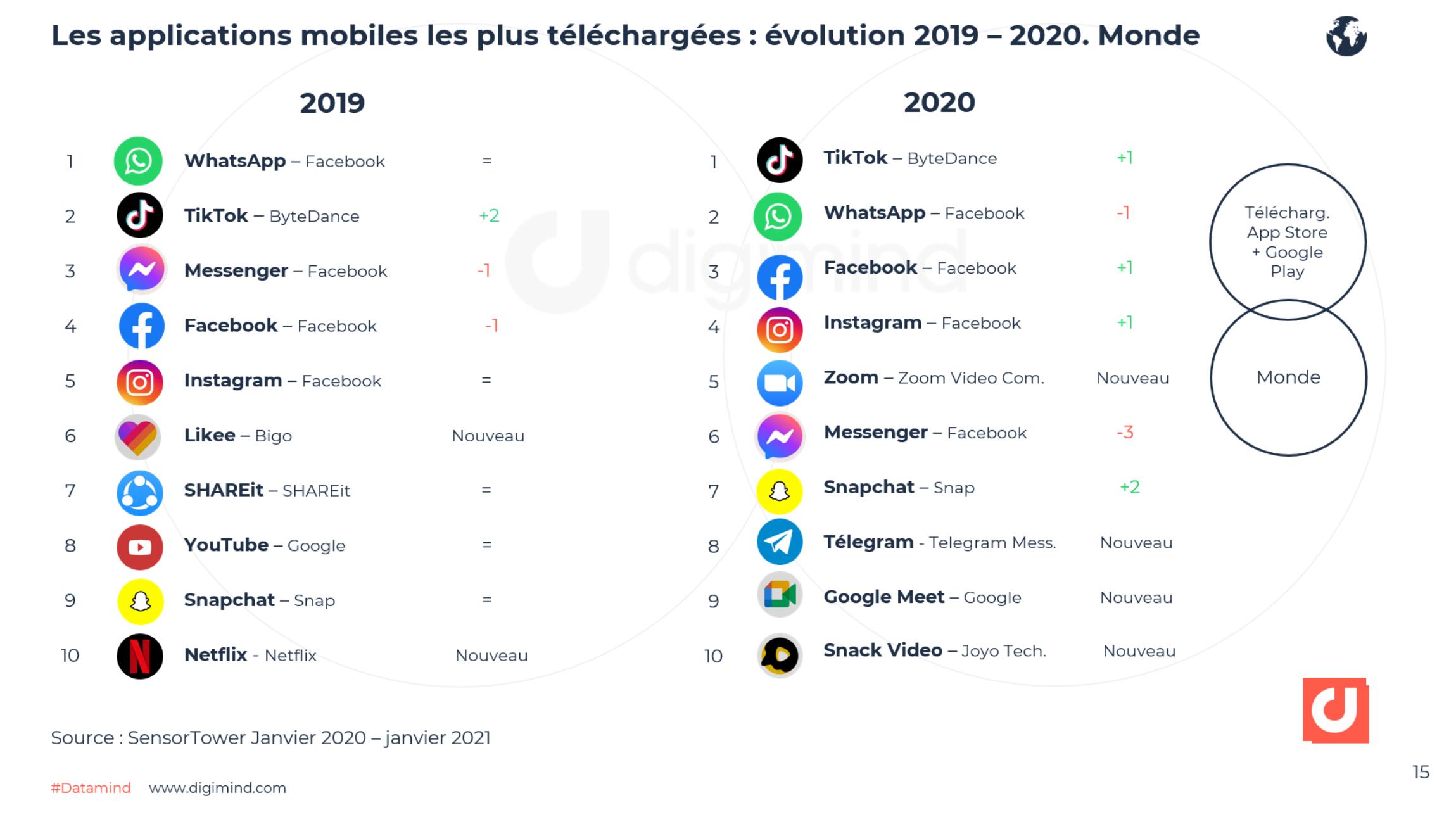 Le top des applications mobiles (hors jeux) dans le monde en 2020 en téléchargements