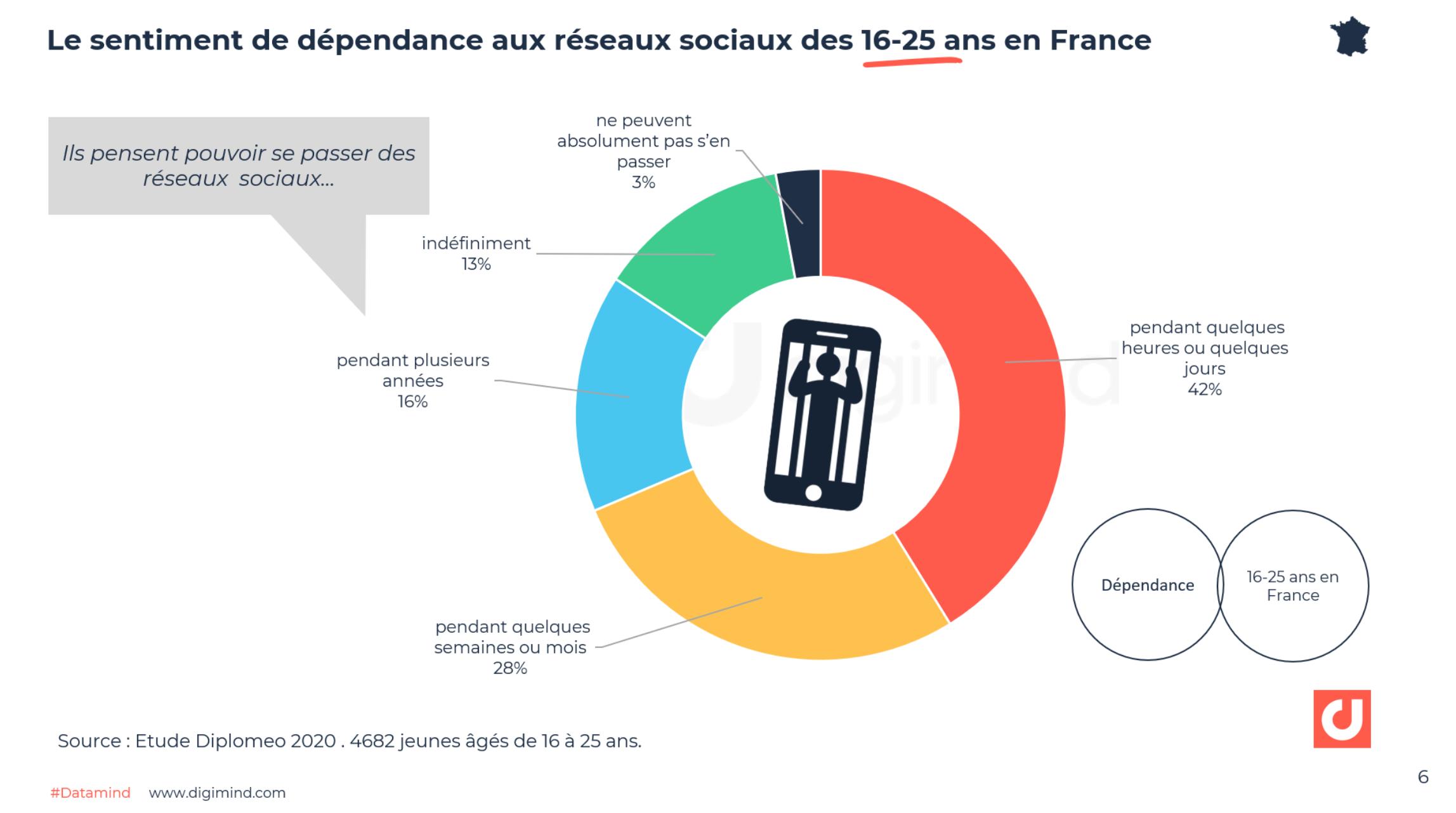 Le sentiment de dépendance aux réseaux sociaux des 16-25 ans en France