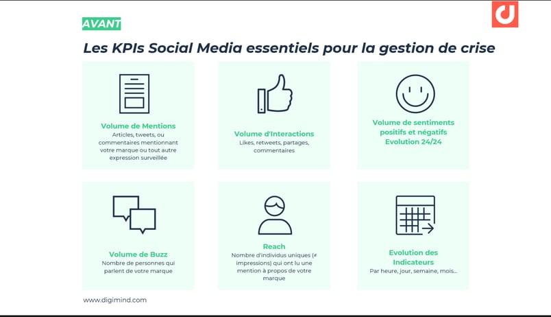 Les KPIs Social Media essentiels pour la gestion de crise