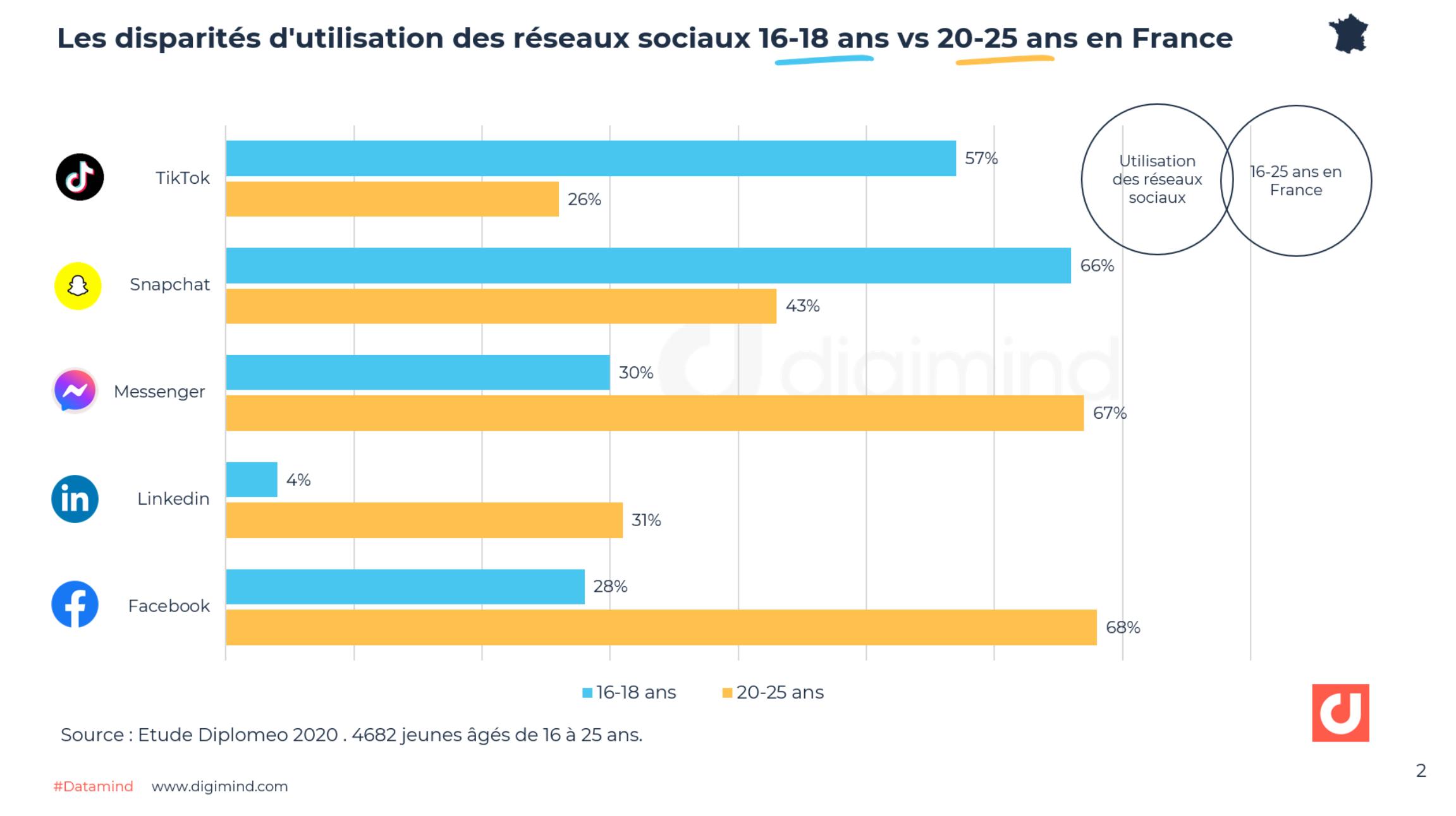Les disparités d'utilisation des réseaux sociaux 16-18 ans vs 20-25 ans en France