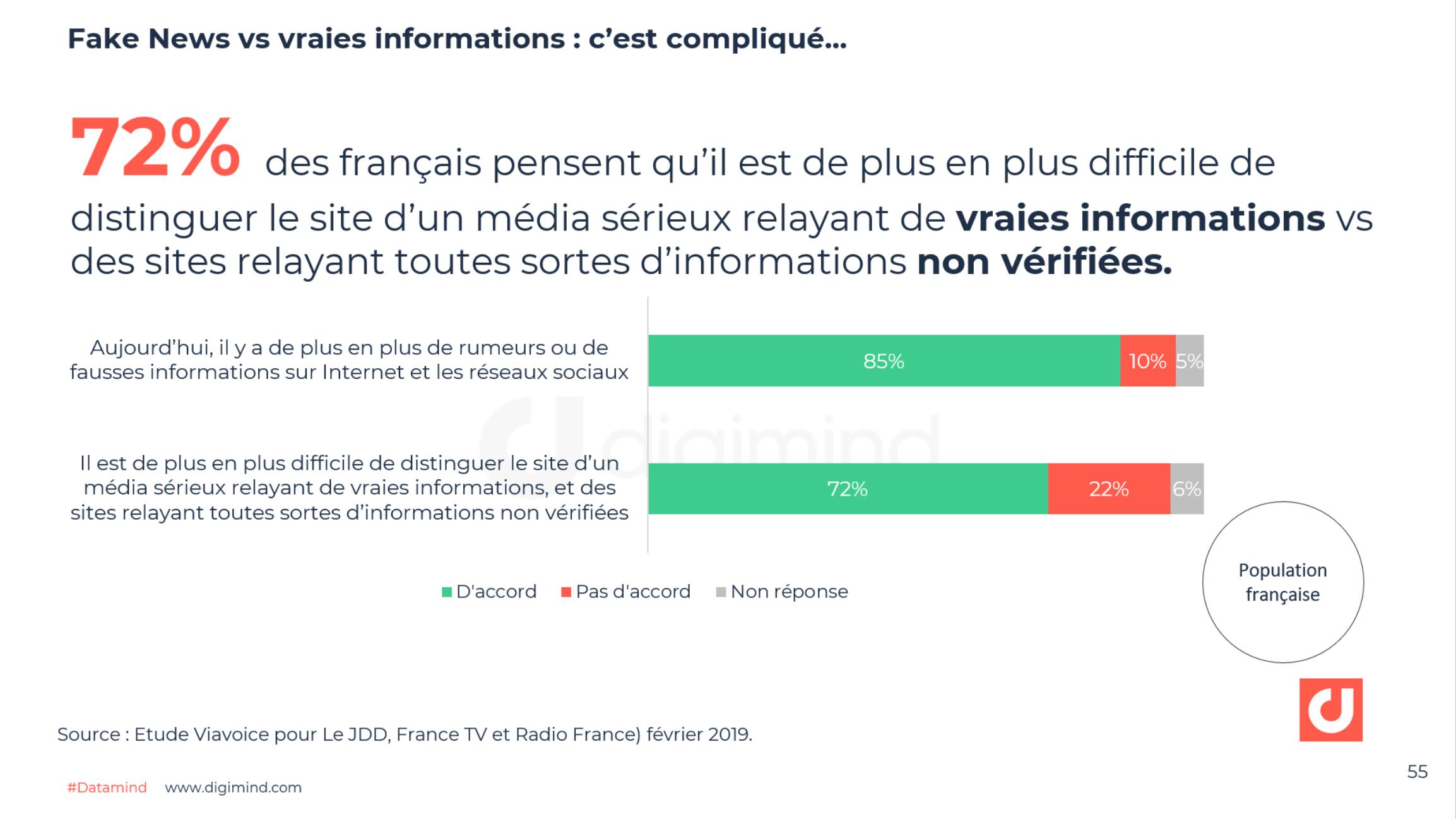 Fake News vs vraies informations : c'est compliqué… - Viavoice