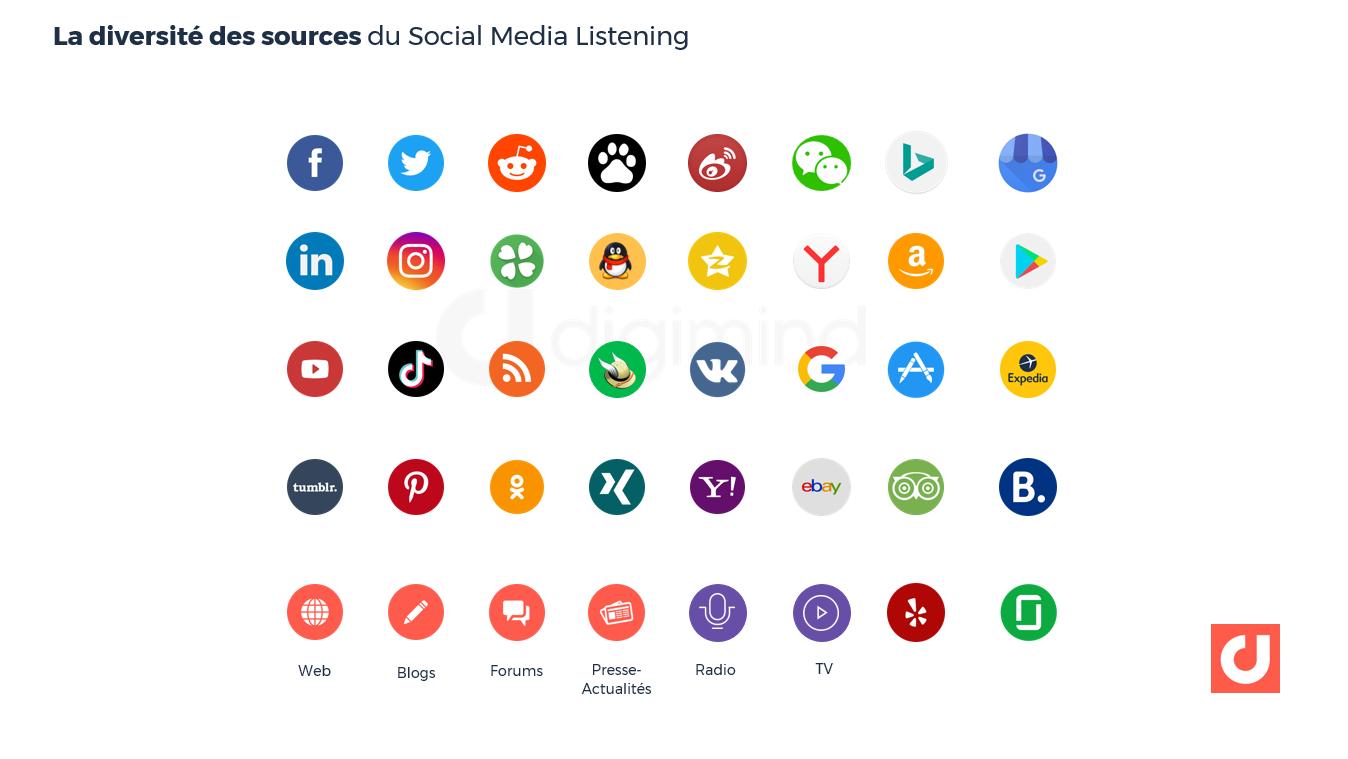 La diversité des sources du Social Media Listening
