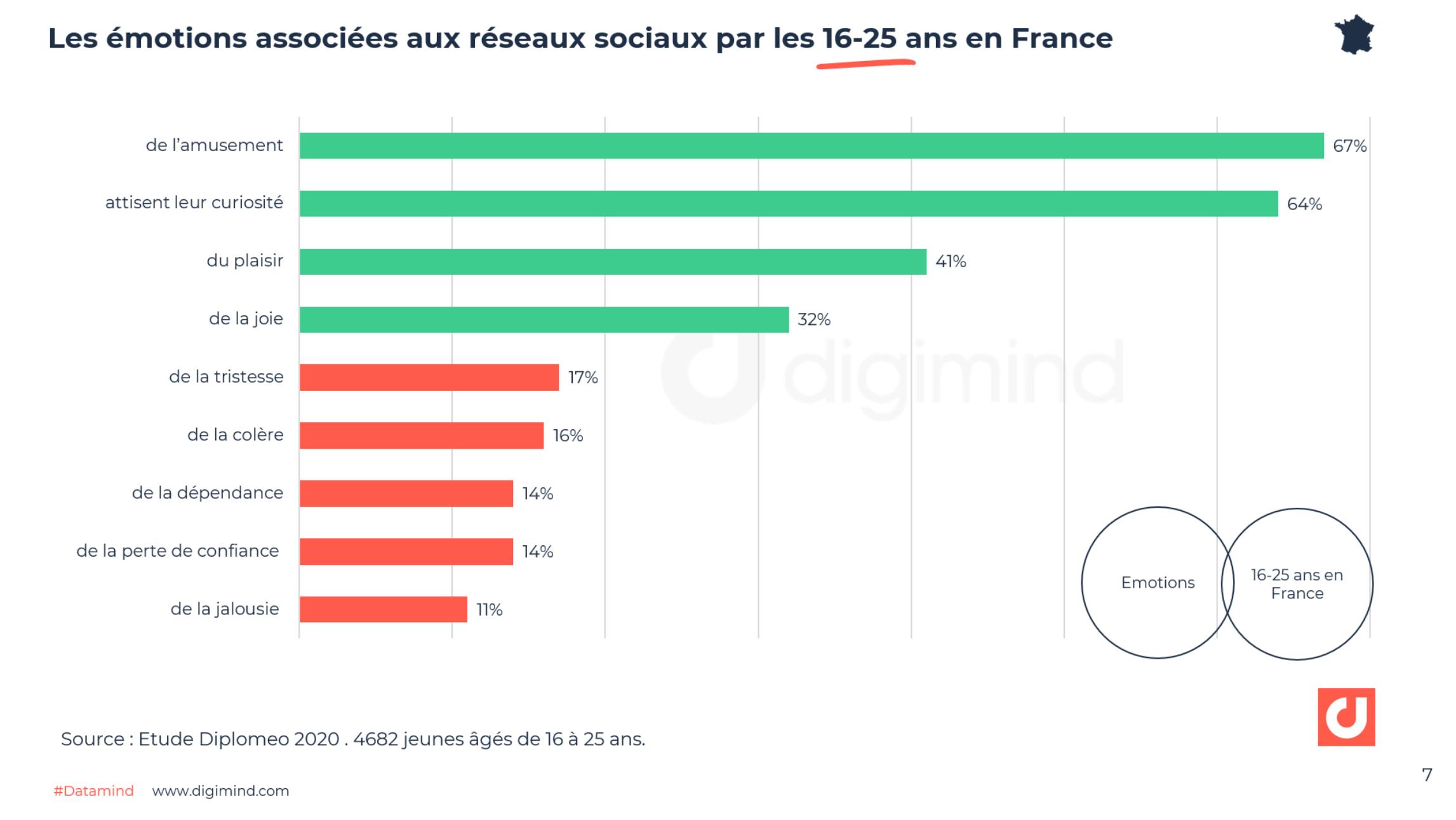 Les émotions associées aux réseaux sociaux par les 16-25 ans en France
