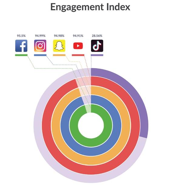 L'engagement sur TikTok est estimé à 29% (Source Apptopia)