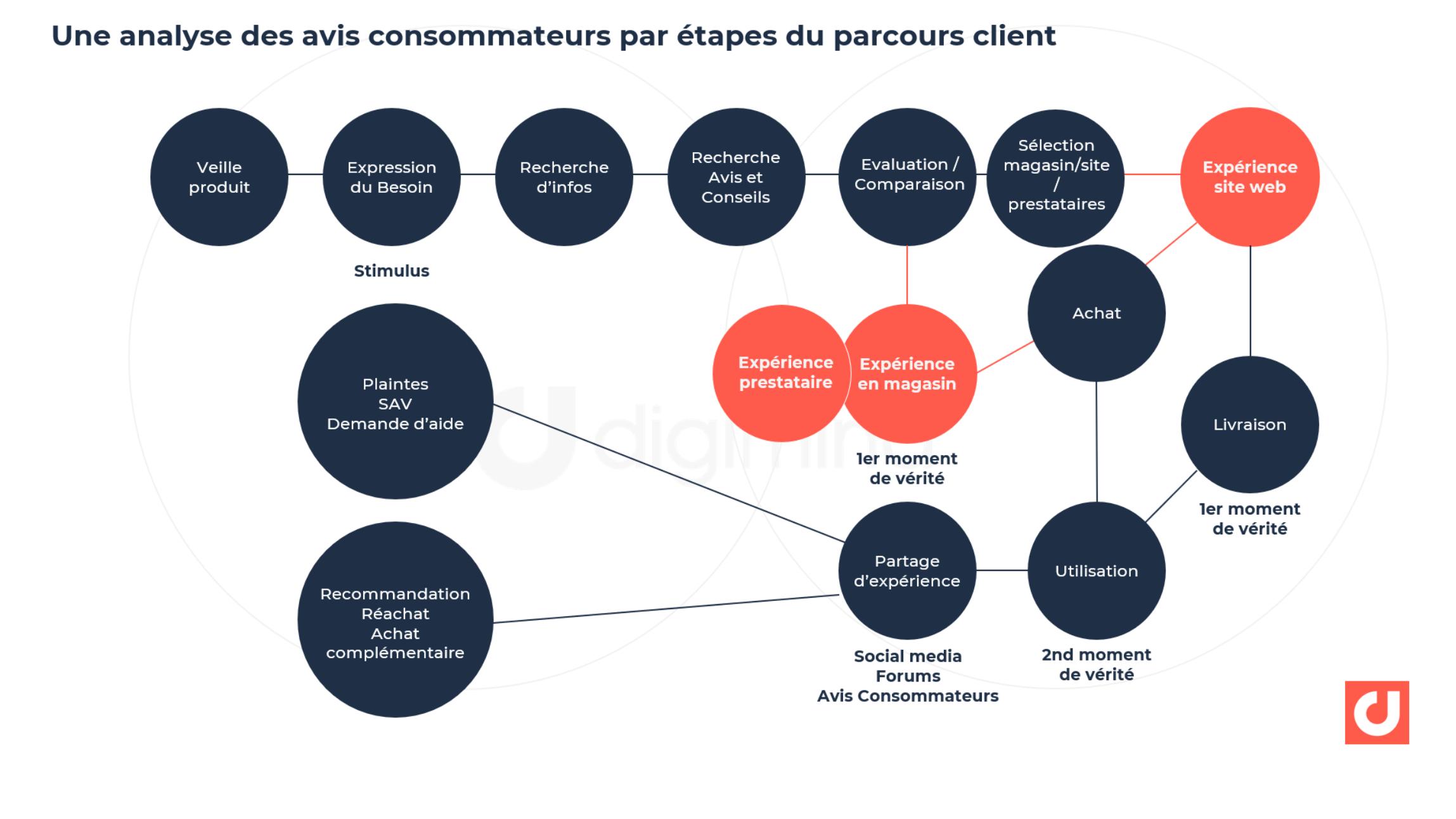 Une analyse des avis consommateurs par étapes du parcours client