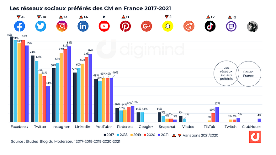 Les réseaux sociaux préférés des Community managers en France 2017-2021