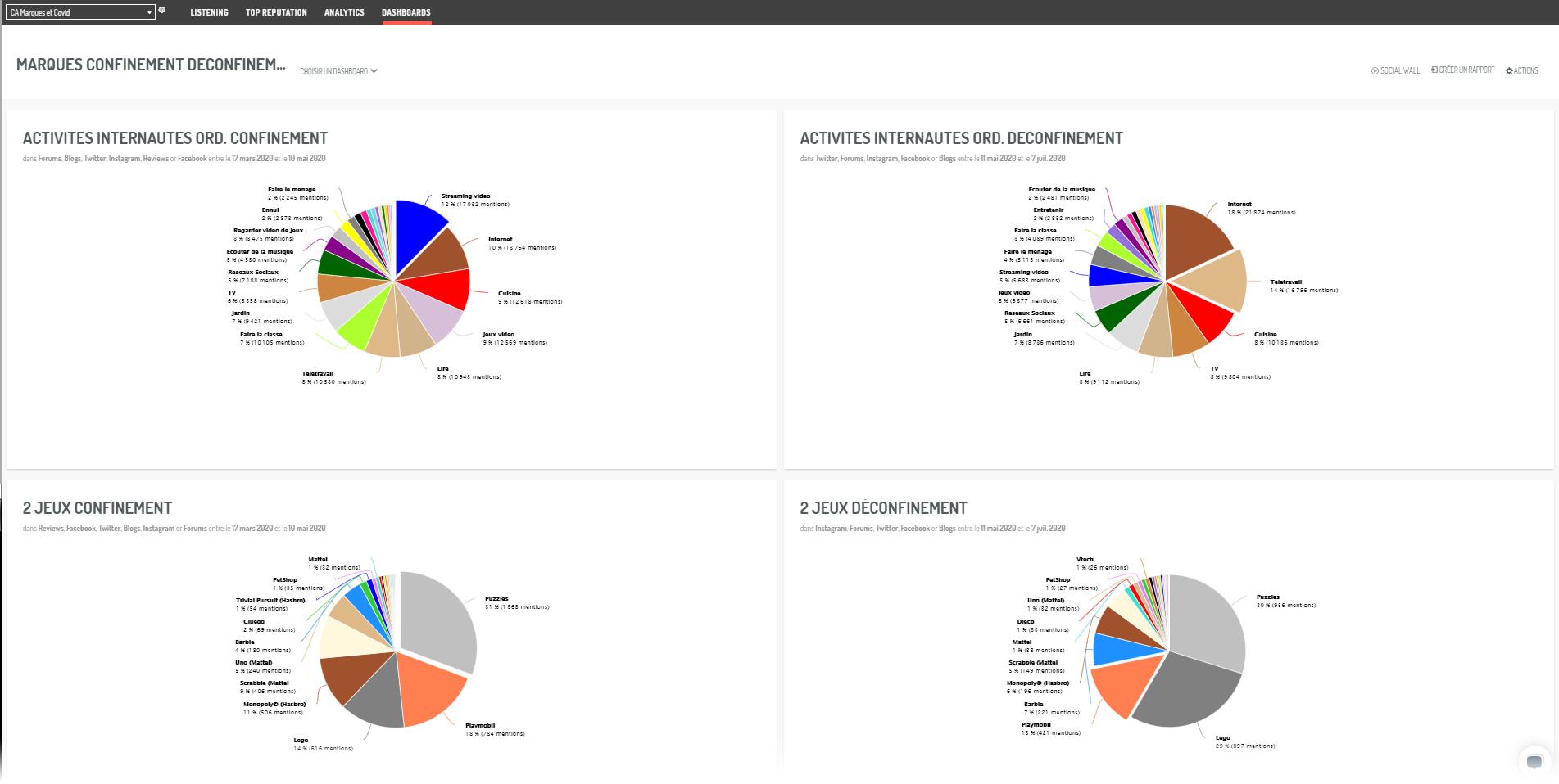 Dashboard présentant les évolutions de styles de consommation en confinement vs déconfinement