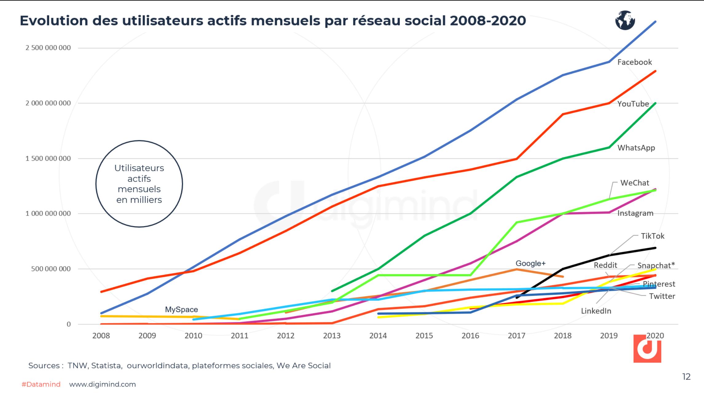 Evolution des utilisateurs actifs mensuels par réseau social 2008-2020.