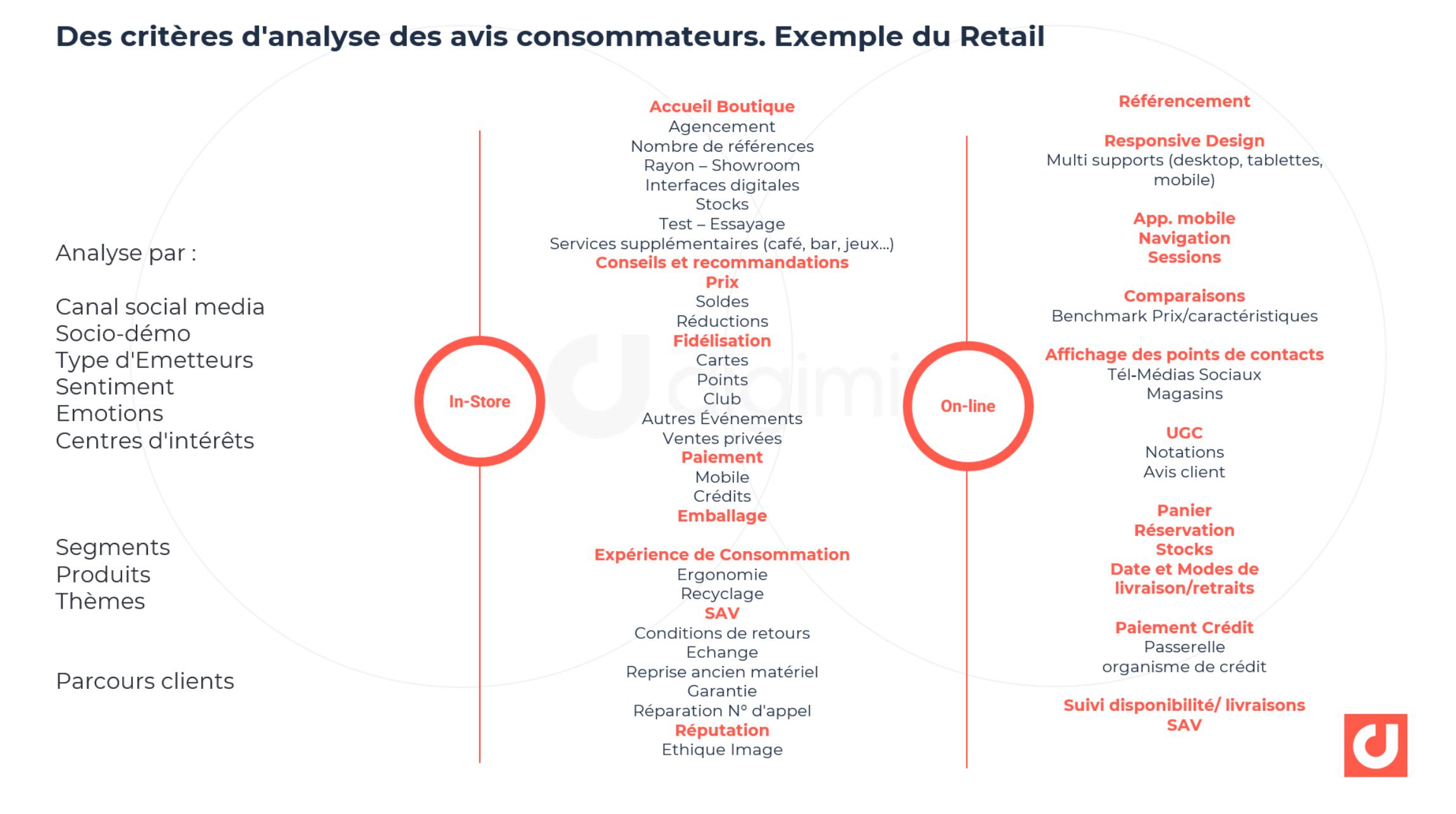 Des critères d'analyse des avis consommateurs. Exemple du Retail