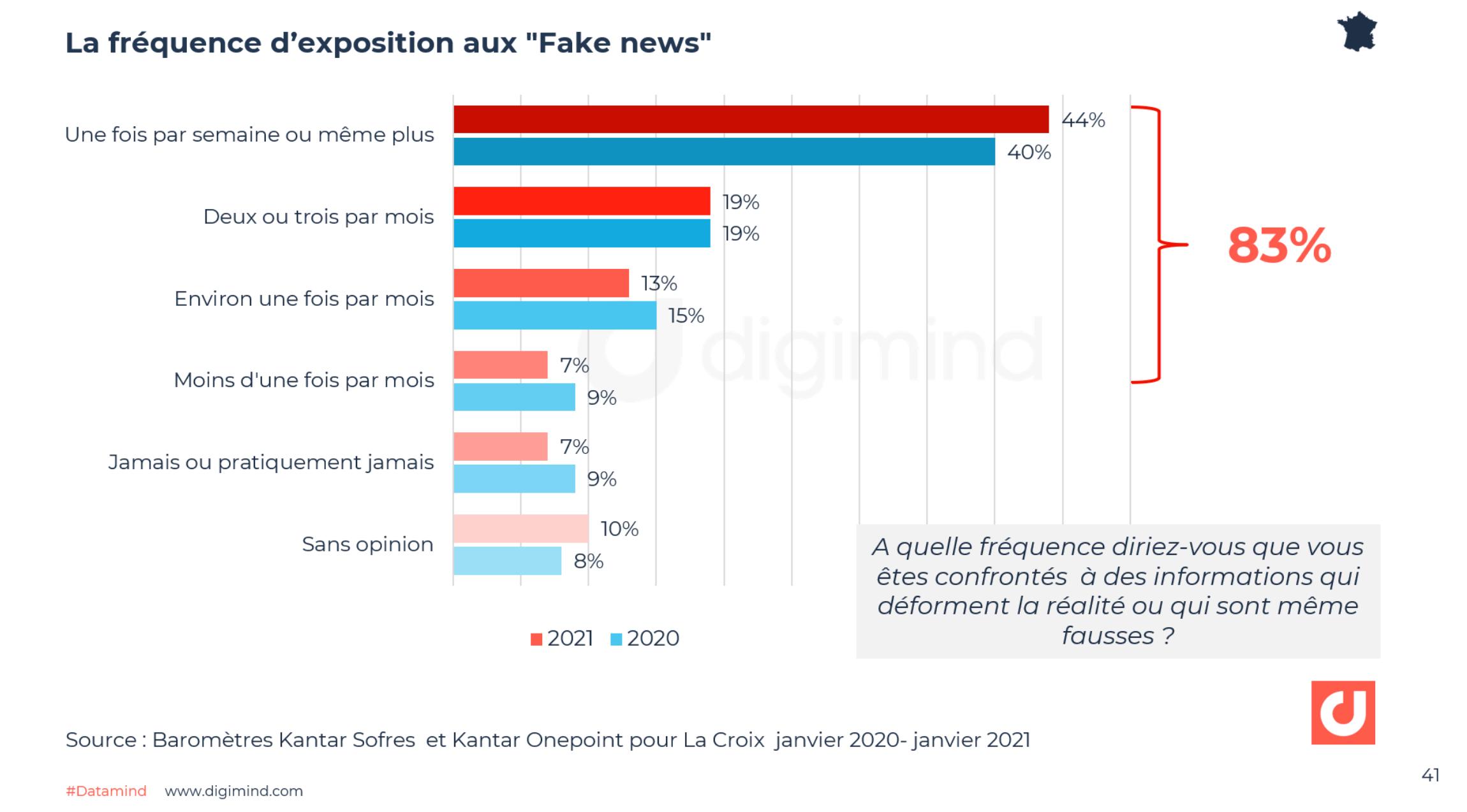 """La fréquence d'exposition aux """"Fake news"""" - Kantar Sofres et Kantar Onepoint pour La Croix janvier 2020- janvier 2021"""