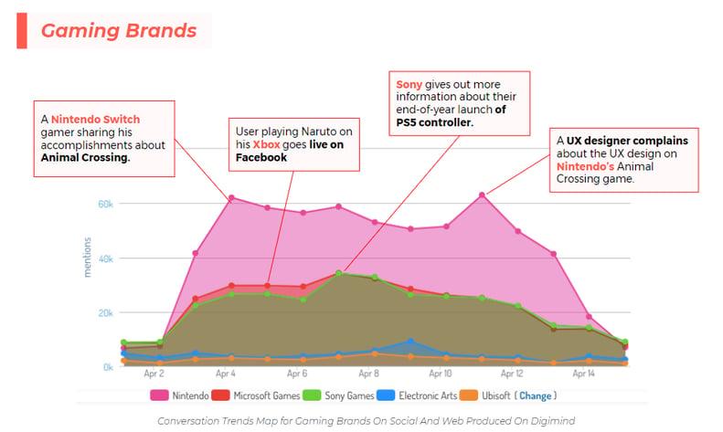 Une data visualisation de tendances de conversations en ligne  concernant les marques de jeux vidéo pendant les premières phases de la pandémie. Via Digimind Social