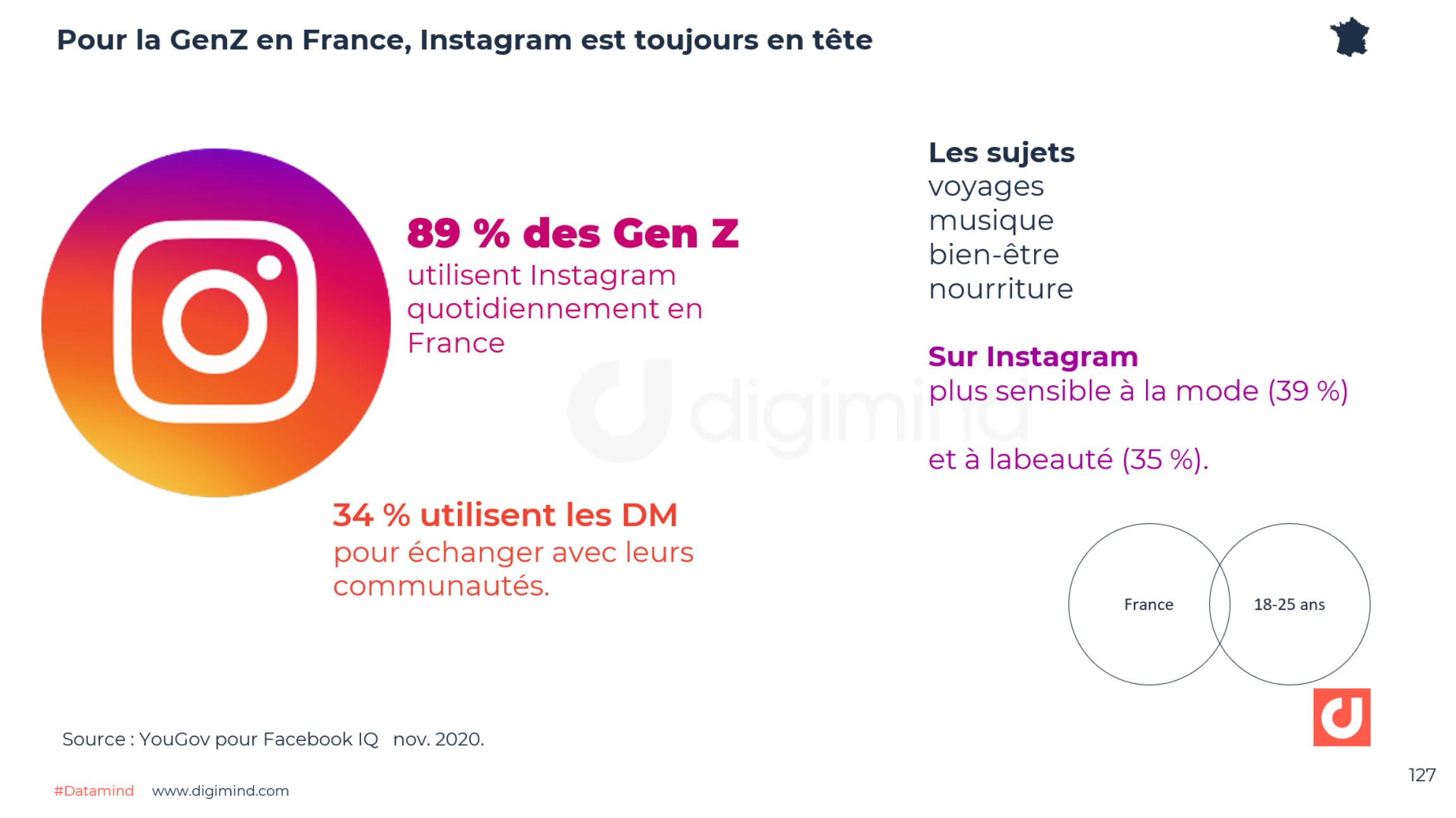 Pour la Génération Z en France, Instagram est toujours en tête