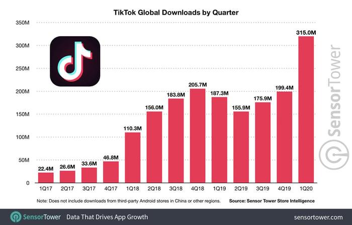Les téléchargements de TikTok dans le monde par trimestres. 2017-2020