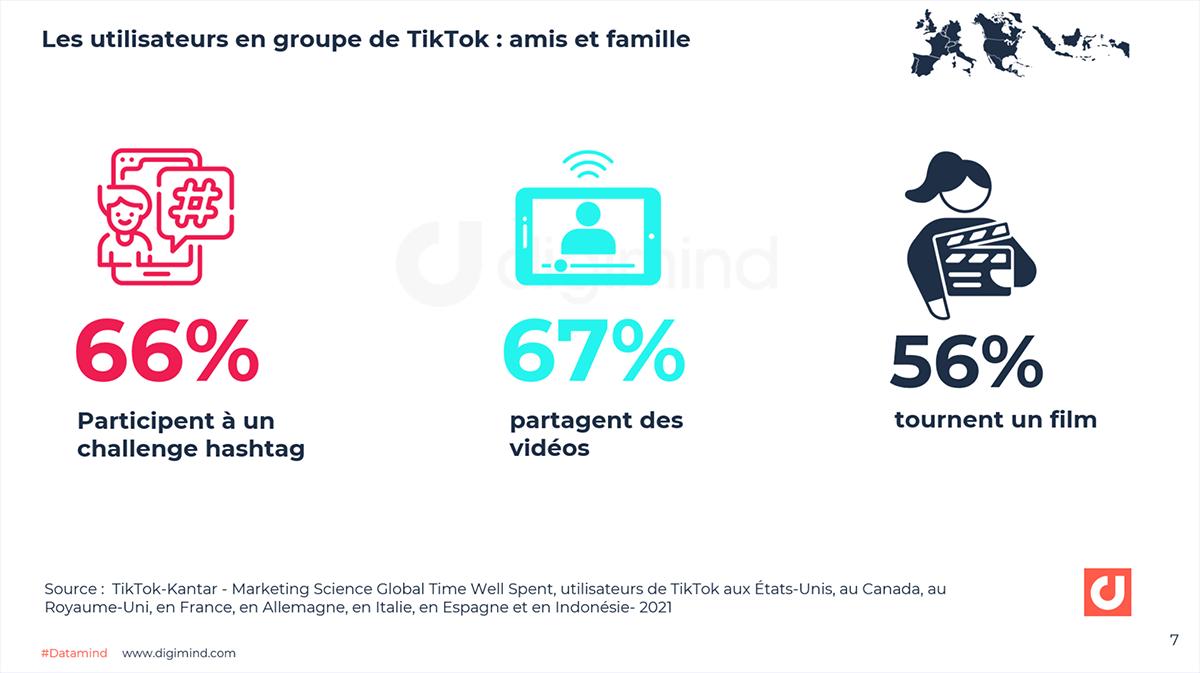 Les utilisateurs en groupe de TikTok : amis et famille. 67% partagent des vidéos