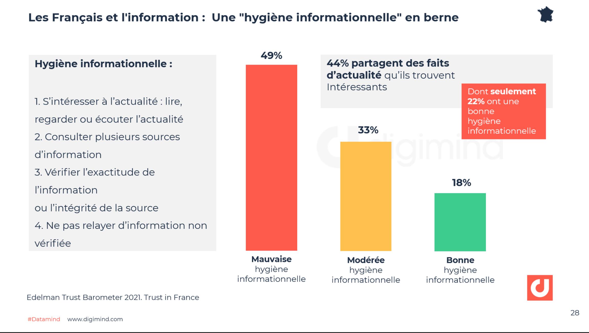 """Les Français et l'information : Une """"hygiène informationnelle"""" en berne - Edelman Trust Barometer 2021. Trust in France"""