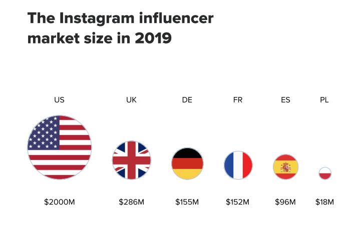 Le poids du marché du marketing d'influence sur Instagram