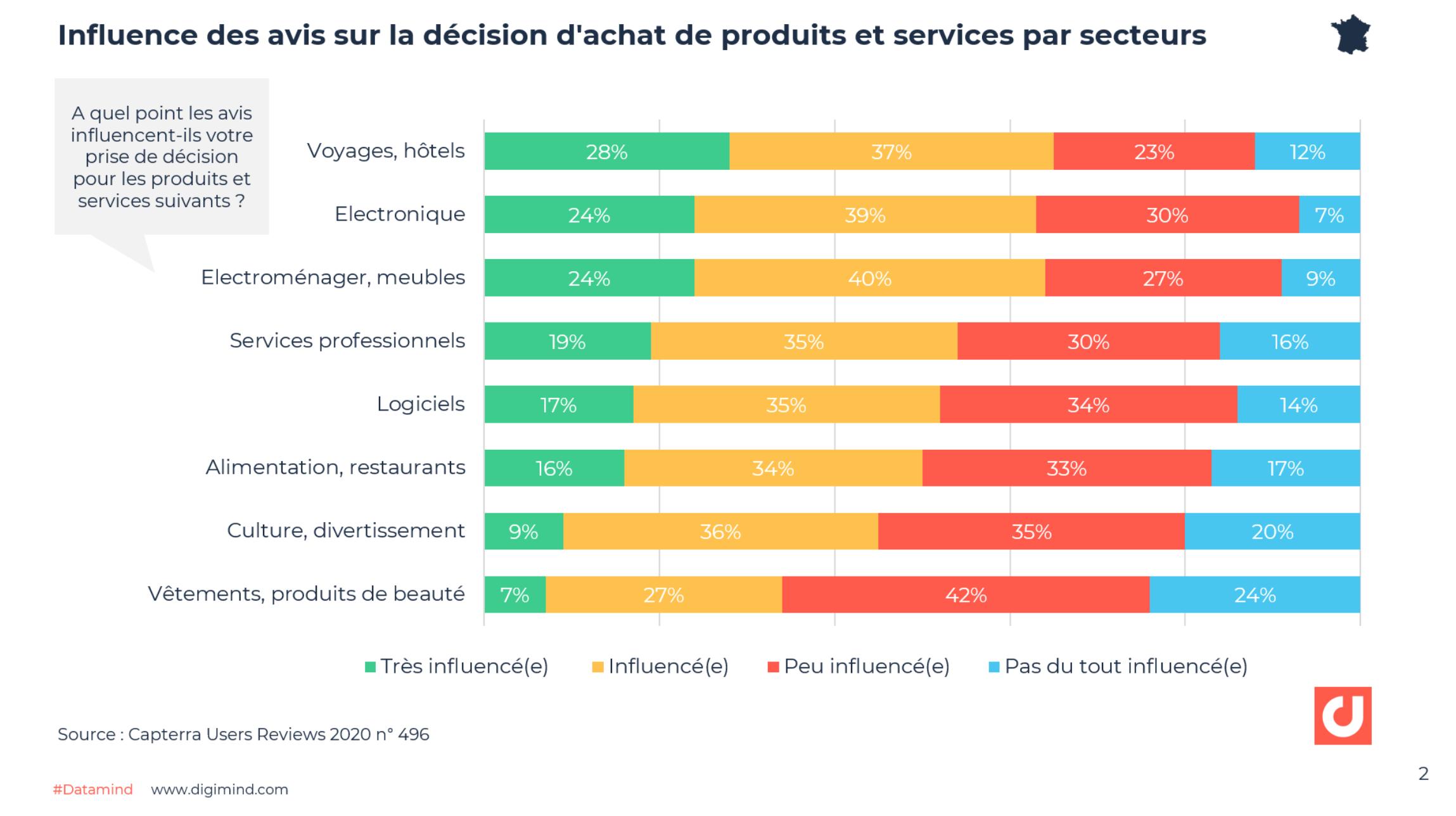 Influence des avis sur la décision d'achat de produits et services par secteurs - Source : Capterra