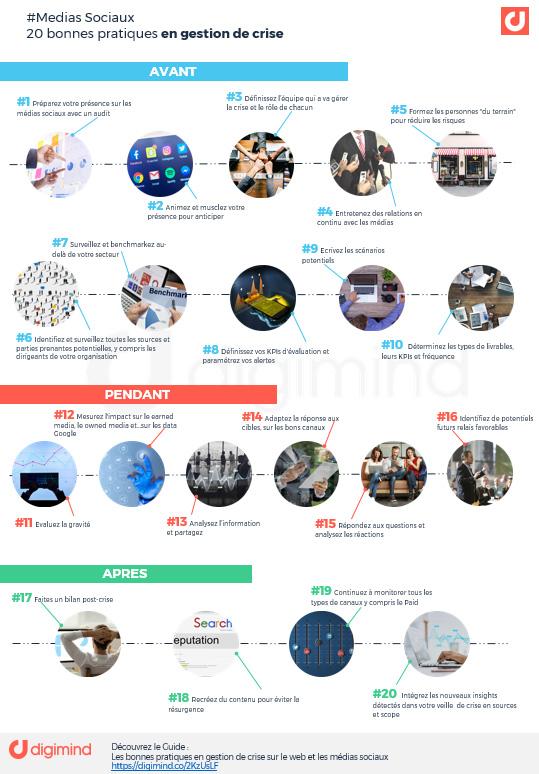 Infographie : 20 bonnes pratiques en gestion de crise sur le web et les medias sociaux
