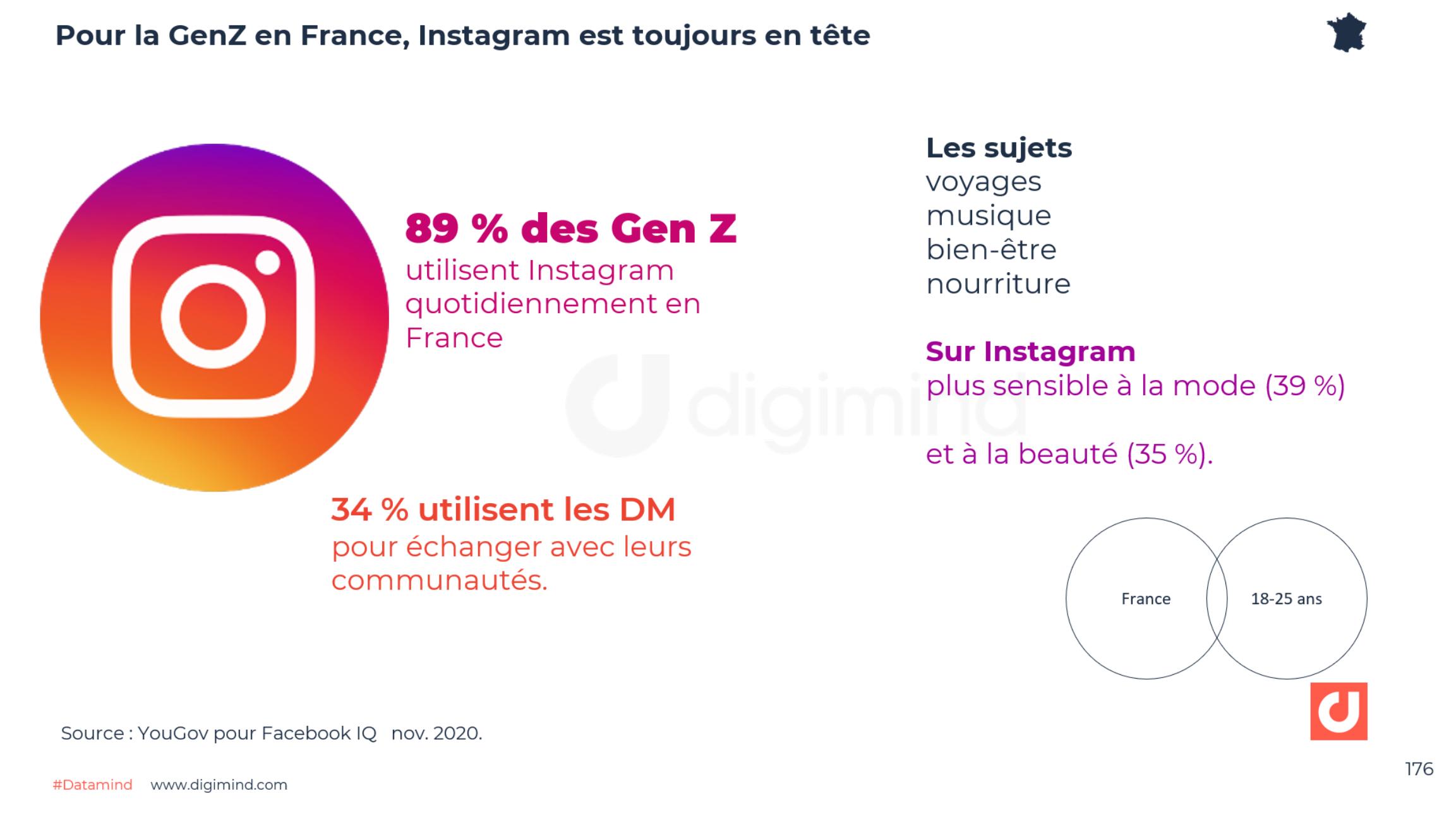Pour la GenZ en France, Instagram est toujours en tête