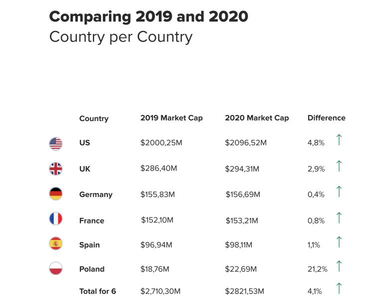 Comparaison du marché du marketing d'influence 2020/ 2019 sur Instagram (janvier à juillet)