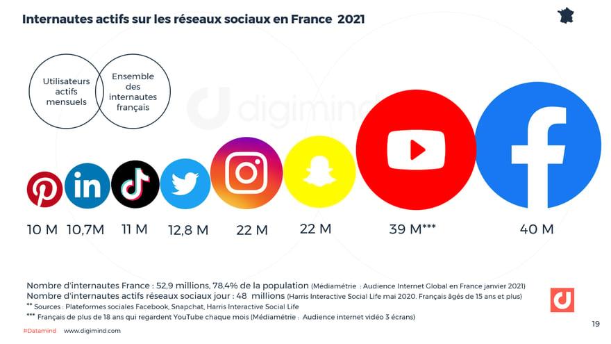 Utilisateurs actifs mensuels des plateformes sociales en France