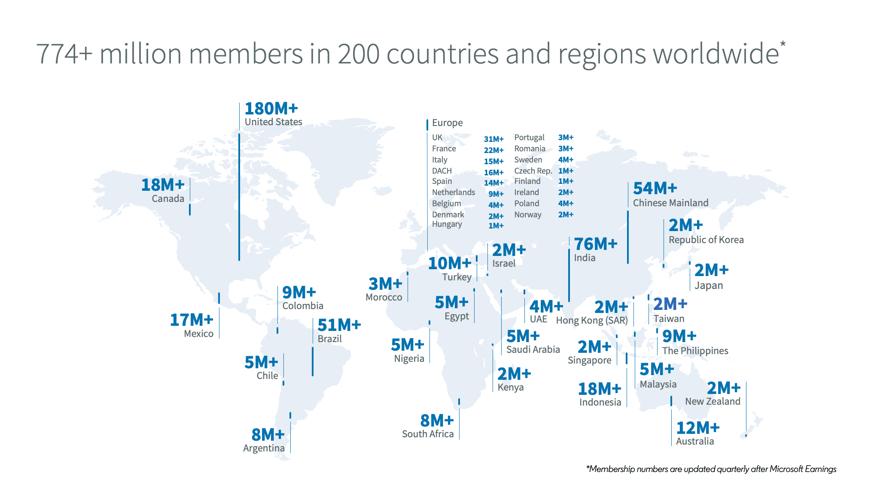 Les membres de LinkedIn dans le monde en 2021