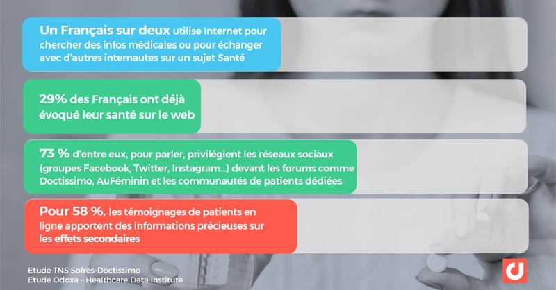 Les pratiques des français en santé sur le web