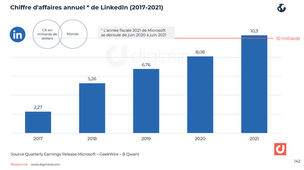 Chiffre d'affaire annuel de LinkedIN de 2017 à 2021