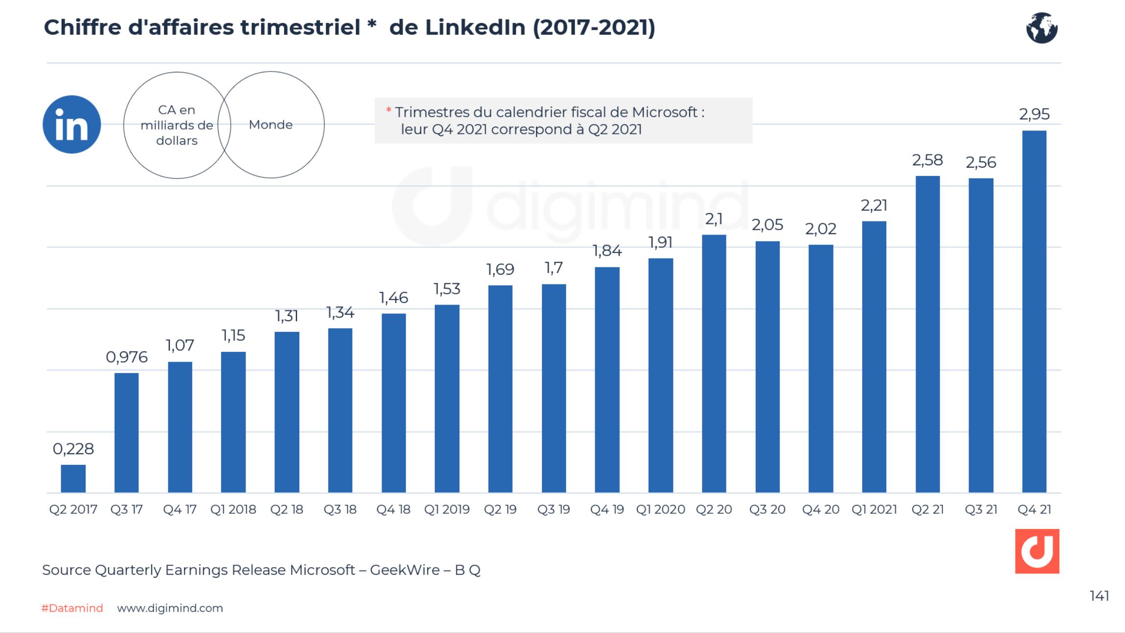 Chiffre d'affaires trimestriel de LinkedIn (2017-2021). Source : Microsoft quarterly earnings releases