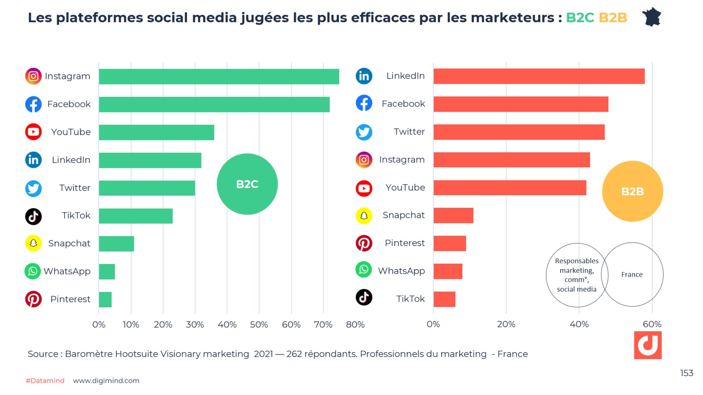 Les plateformes social media jugées les plus efficaces par les marketeurs en France pour atteindre les objectifs business.