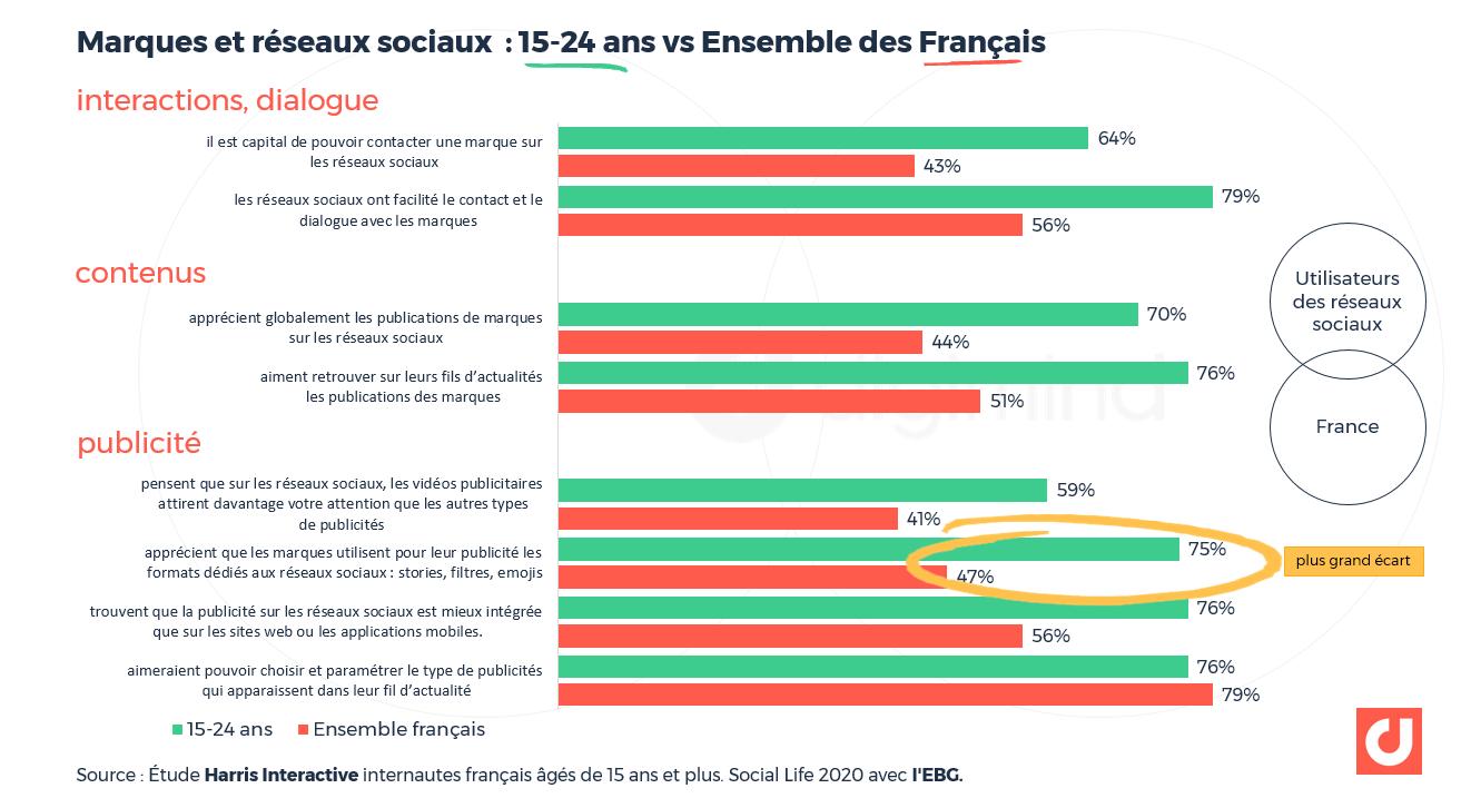 Marques et réseaux sociaux : les 15-24 ans vs Ensemble des Français