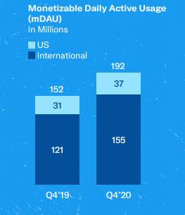 Utilisateurs quotidiens actifs Twitter en Q4 2019 et Q4 2020