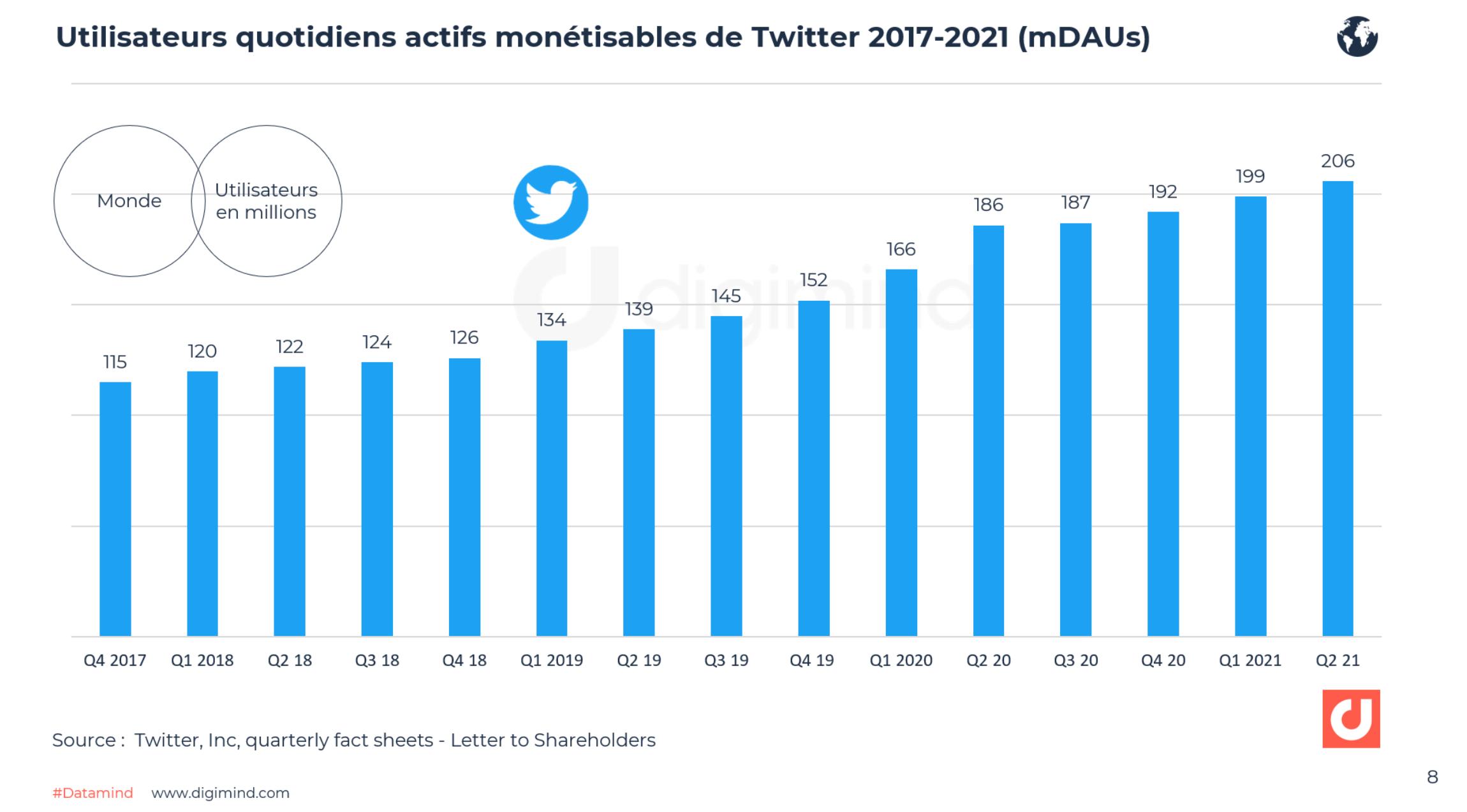 Utilisateurs quotidiens actifs monétisables de Twitter 2017-2021 (mDAUs)