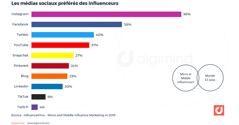 En tant qu'influenceur, sur quels médias sociaux êtes-vous présent ?
