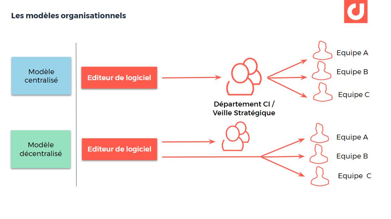 Département de veille stratégique : le modèle centralisé traditionnel vs le modèle décentralisé